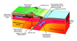 Subduction zones processes or electric universe geology