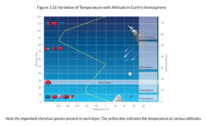 chemical elements earths atmospheres