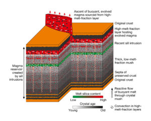 electromagnetic volcanos magma chambers