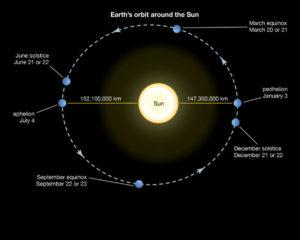 moon earth sun winter solstice