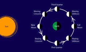 supermoon earth sun winter solstice