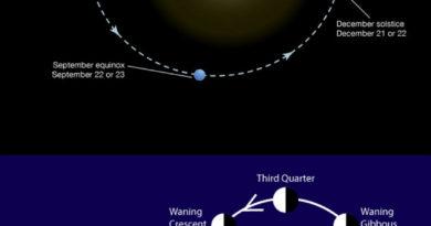 moon earth sun alignment perihelion perilune