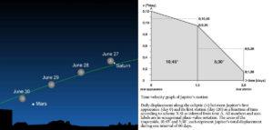 ancient astronomy Trigonometry saturn jupiter