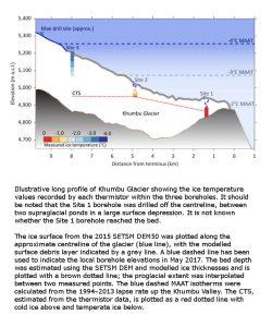 Khumbu Glacier borehole thermometry