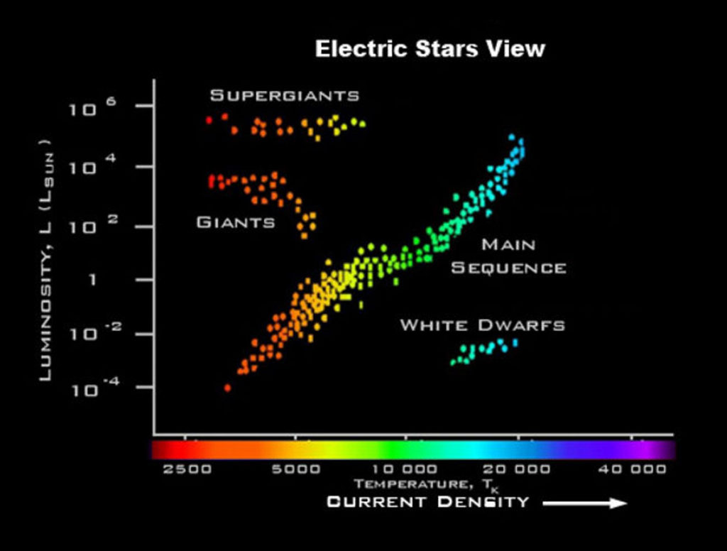 Electric sun star types
