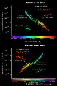 electric current plasma star types