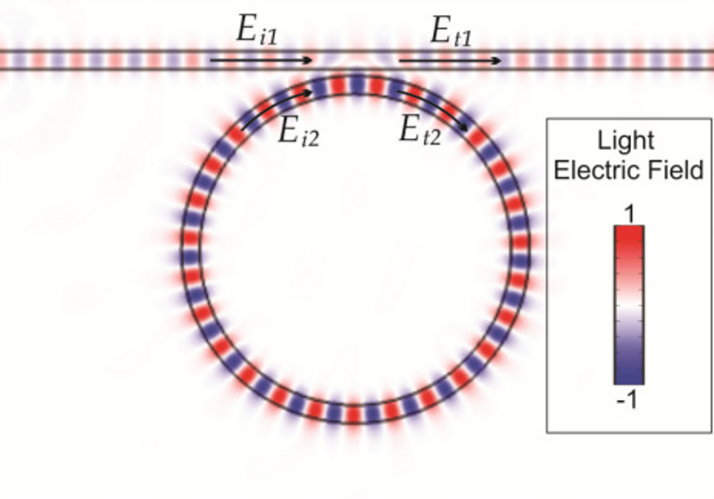properties of light waves Optical ring resonators