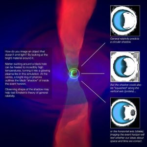 Event Horizon Telescope Black Holes Shadows