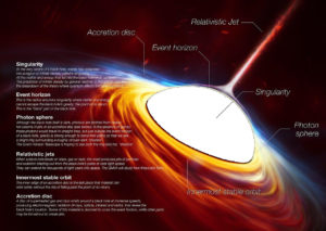 Event Horizon Black Holes images