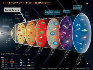 Big Bang Quark–gluon plasmas