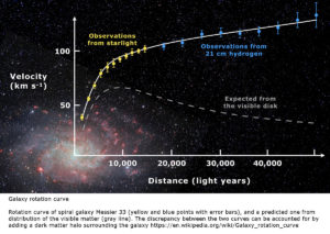 No need for Dark Matter if G not Constant galaxy curve rotation
