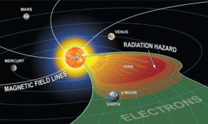humans mars morphic fields resonance rupert sheldrake