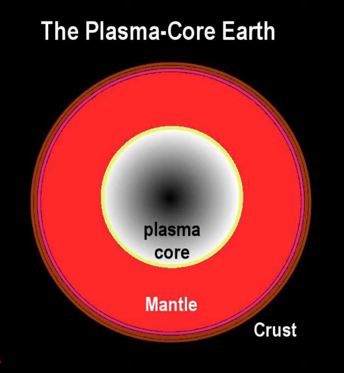 Rolf Witzsche plasma core planets Earth