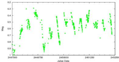Betelgeuse variable electric stars sun
