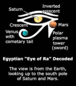 Saturn Thesis