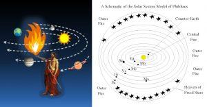 Philolaus  Central Fire Pythagorean astronomical system