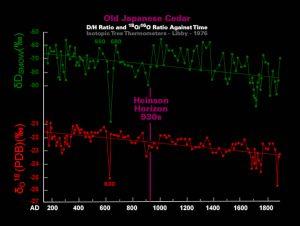 How long did the second millennium last chronology
