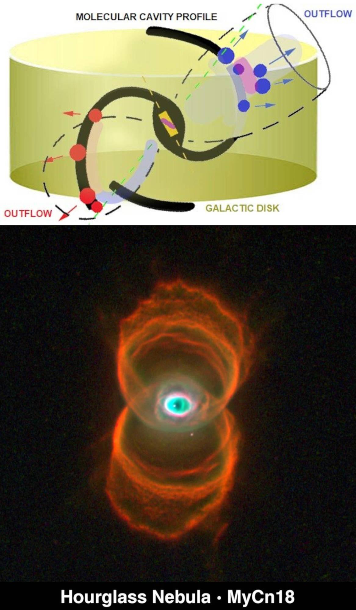 black holes Hourglass Nebula