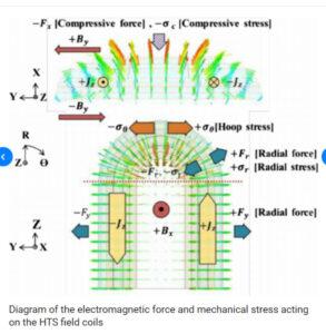 magnetic universe forces