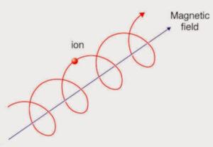 magnetic field of 1 billion Tesla