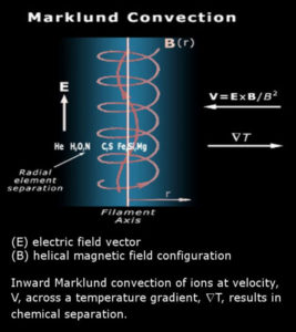 Alternating Current or Direct Current Marklund Convection Birkeland Currents