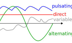 Alternating Current Direct Current alternatives different theories