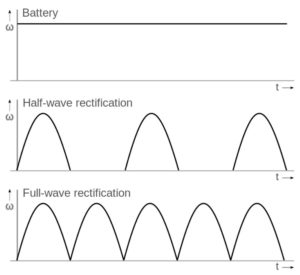 Alternating Current Direct Current AC DC electricity alternatives
