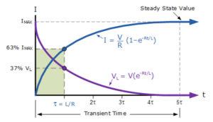 Direct Current electric plasma electromagnetic universe