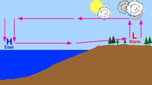 Earths global electric weather circuit flowing energy coasts
