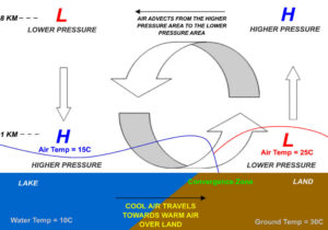 Earths global electric weather circuit pressure systems