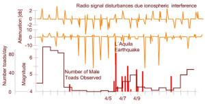 animals earthquakes toads sense predict electric