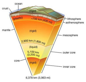 asthenosphere magma volcanoes volcanic source