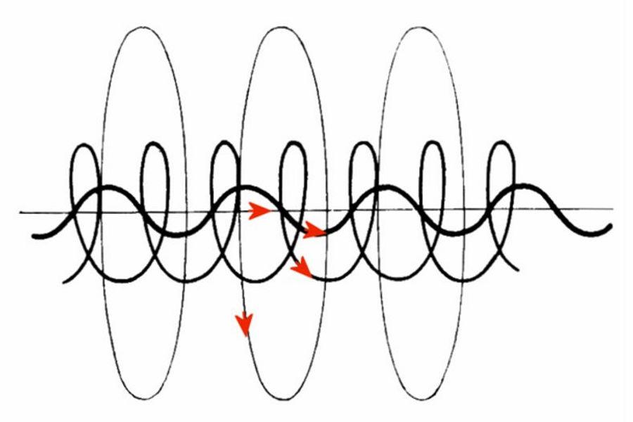 birkeland currents