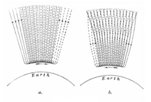 Kristian Birkeland currents filaments earth plasma diagram