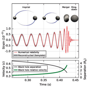 binary black hole system mergers electromagnetic signals counterparts