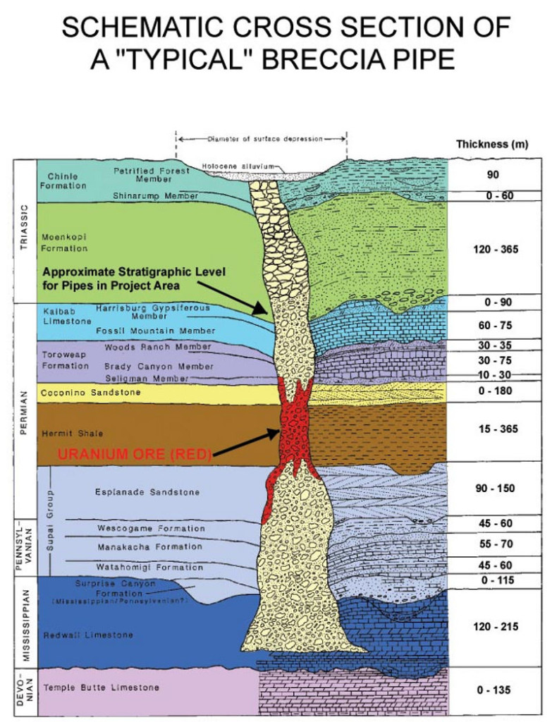 breccia pipe electric geology