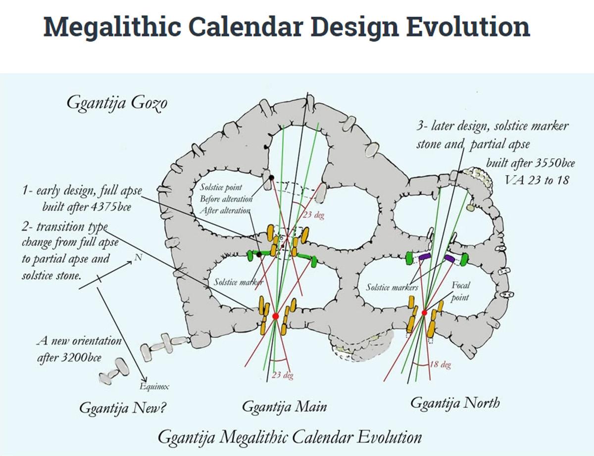 Calendars Megalithic Malta ancient solar observatories