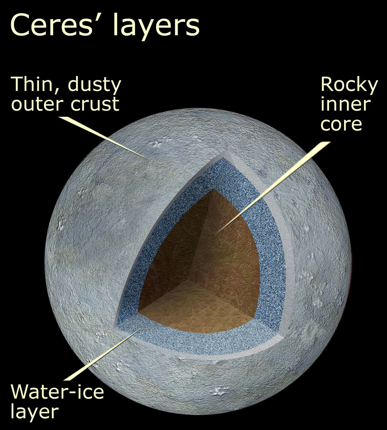 ceres dwarf planet ice icey rock rocky surface layers