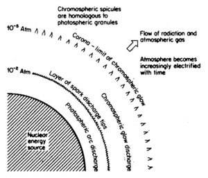 Charles E R Bruce Thermo-electric Sun theory history model es