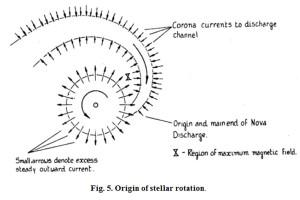 Charles Bruce electric stars sun orbit electricity model theory