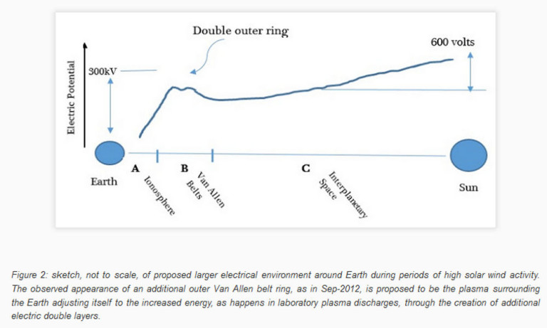 Larger Electric Structures Around Earth and Sun Michael Clarage