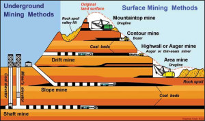 coal mining triggering causing earthquakes electromagnetic