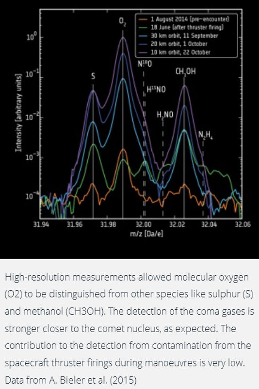comet 67 P Churyumov-Gerasimenko molecular oxygen sulphur elements eu theory transmuted created formed