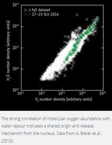 comet 67 P Churyumov-Gerasimenko c-g water comets asteroids creation element transformed transmutated