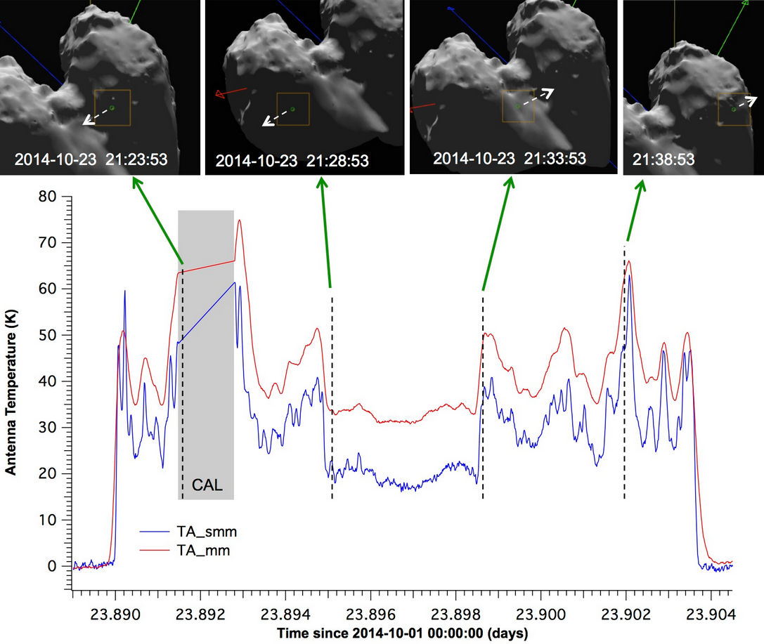 comet 67p electrical electric electromagnetic nature surprise