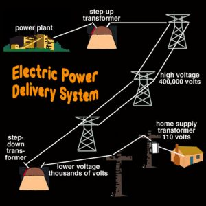 electric power delivery system