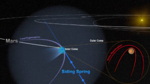 Comet Siding Spring  electricity space delivery circuits