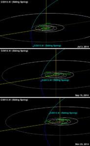 Comet Siding Spring Mars electric Universe