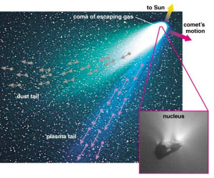 comets composition rock minerals not ice water plasma