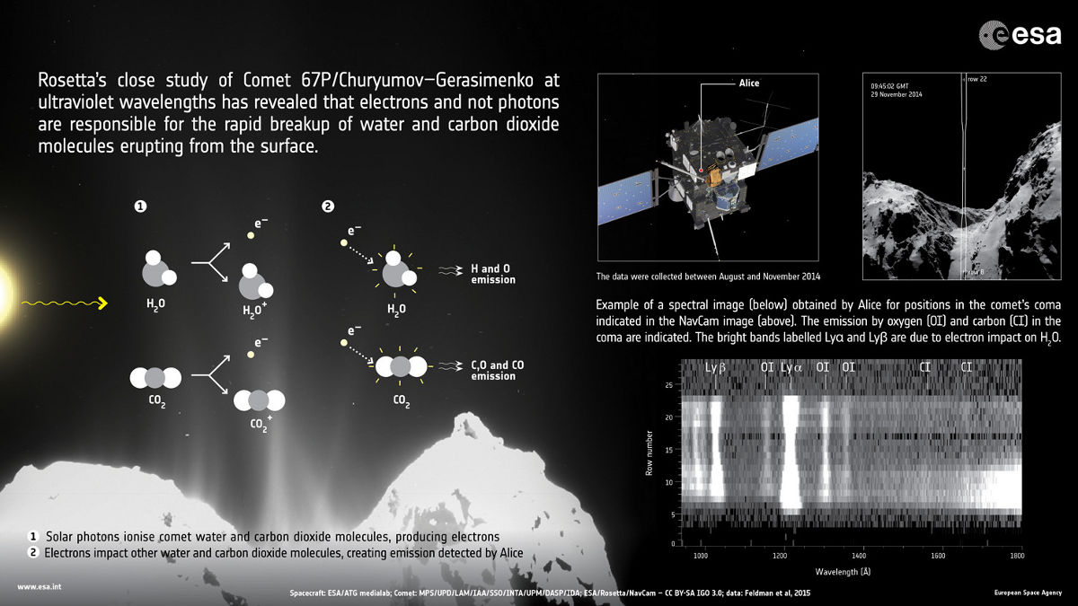 comet water electrons 67p electric universe theory